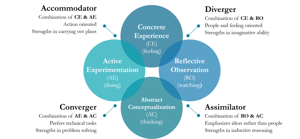 This image describes the four basic learning styles adopted when acquiring new or building on existing knowledge, including converger, diverger, assimilator, and accommodator. These were identified by Kolb.